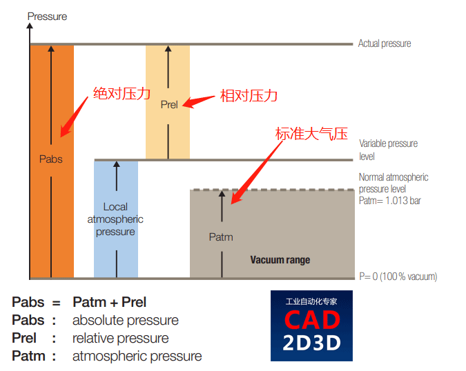 压缩空气流量单位 L/min (ANR)是在什么标准下测量的,ANR是什么意思?