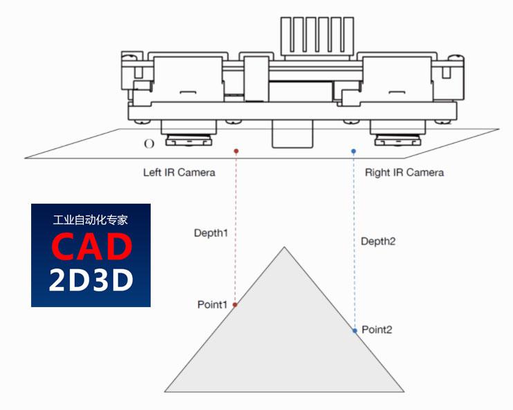 3D视觉专用名词概念解释,深度图、点云图、IR图、RGB图像