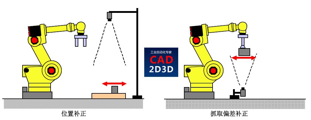 发那科机器人(FANUC)视觉(iRVision)操作说明书,详细介绍如何利用视觉实现机器人自动抓取工件