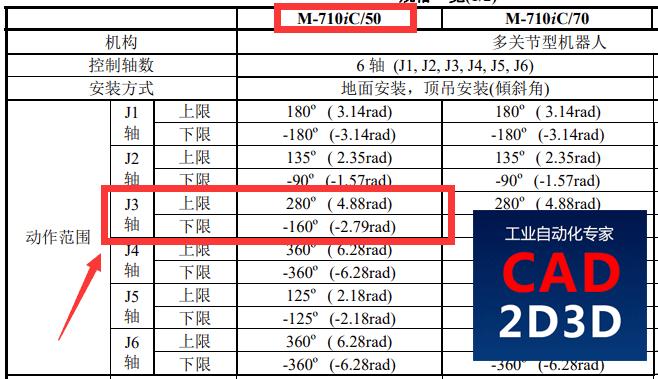 日本也开始弄虚作假了吗?FANUC机器人J3轴运动范围440°,是否存在参数虚标?